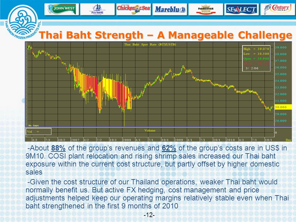 Thai Baht Strength – A Manageable Challenge