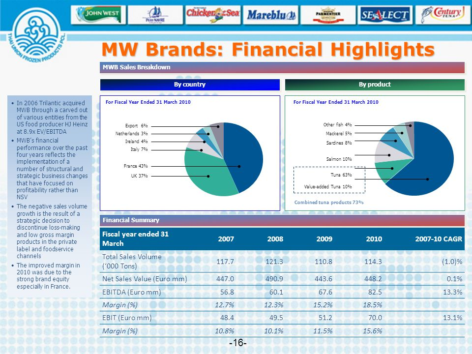 MW Brands: Financial Highlights