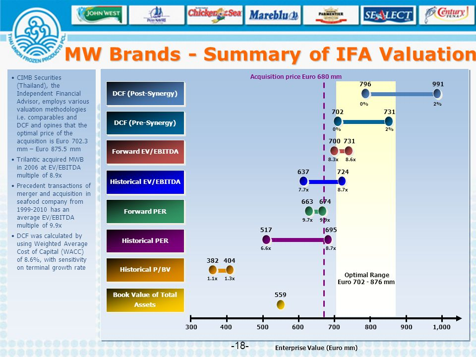 MW Brands - Summary of IFA Valuation