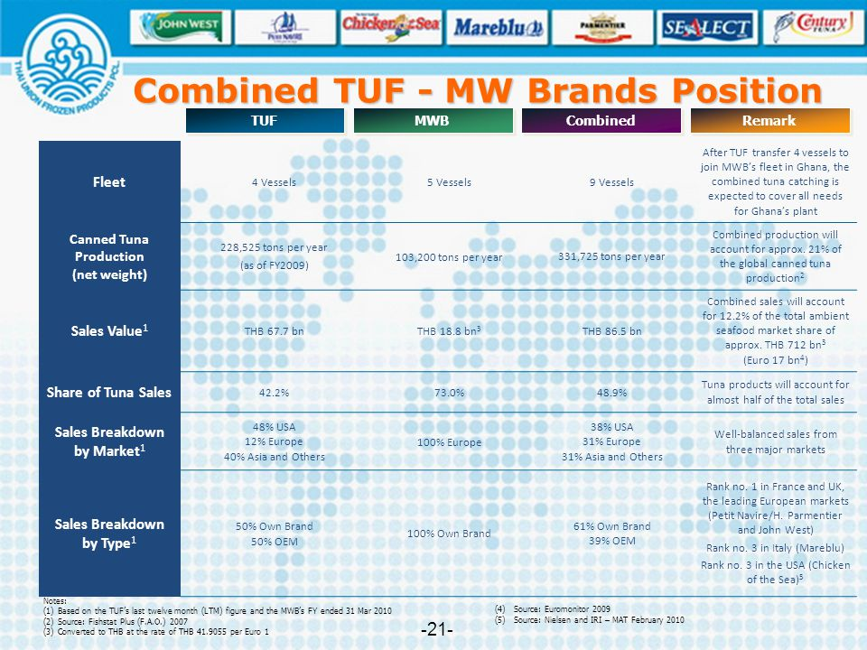 Combined TUF - MW Brands Position Canned Tuna Production (net weight)