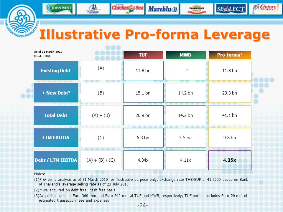 Illustrative Pro-forma Leverage