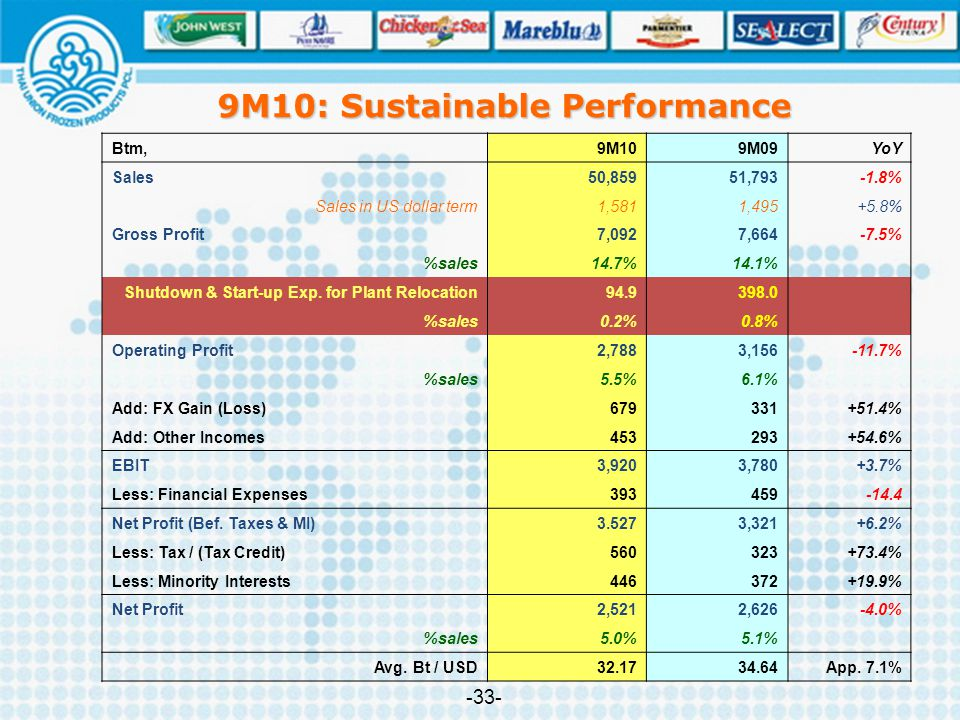 9M10: Sustainable Performance