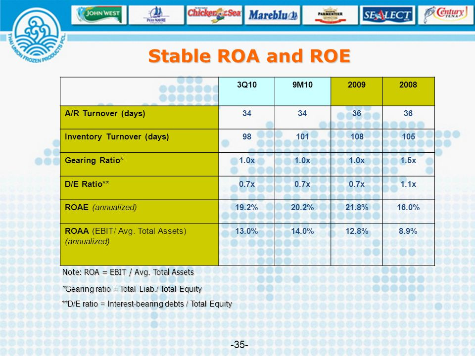 Stable ROA and ROE -35- 3Q10 9M10 2009 2008 A/R Turnover (days) 34 36
