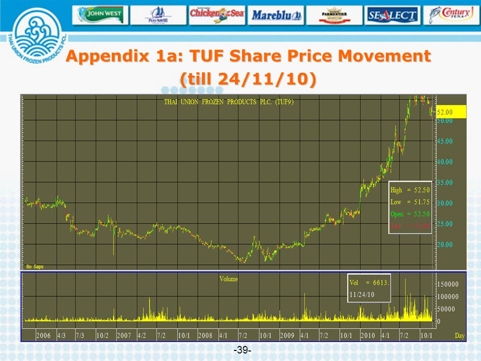 Appendix 1a: TUF Share Price Movement