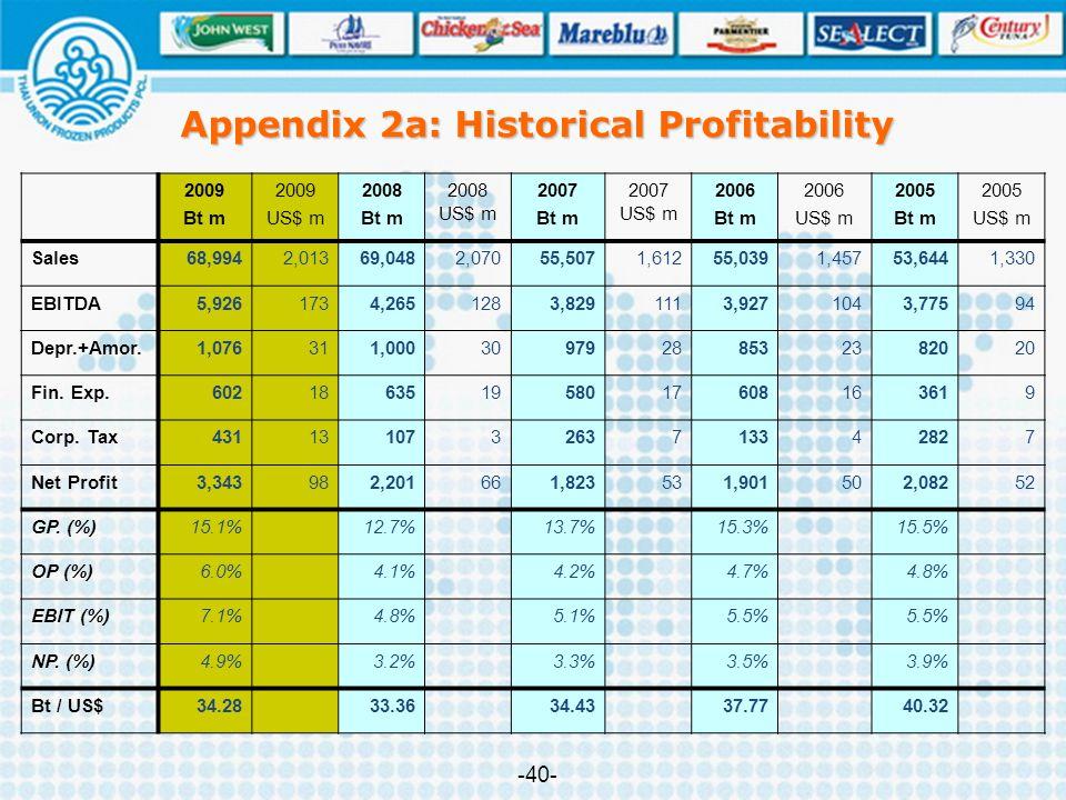 Appendix 2a: Historical Profitability