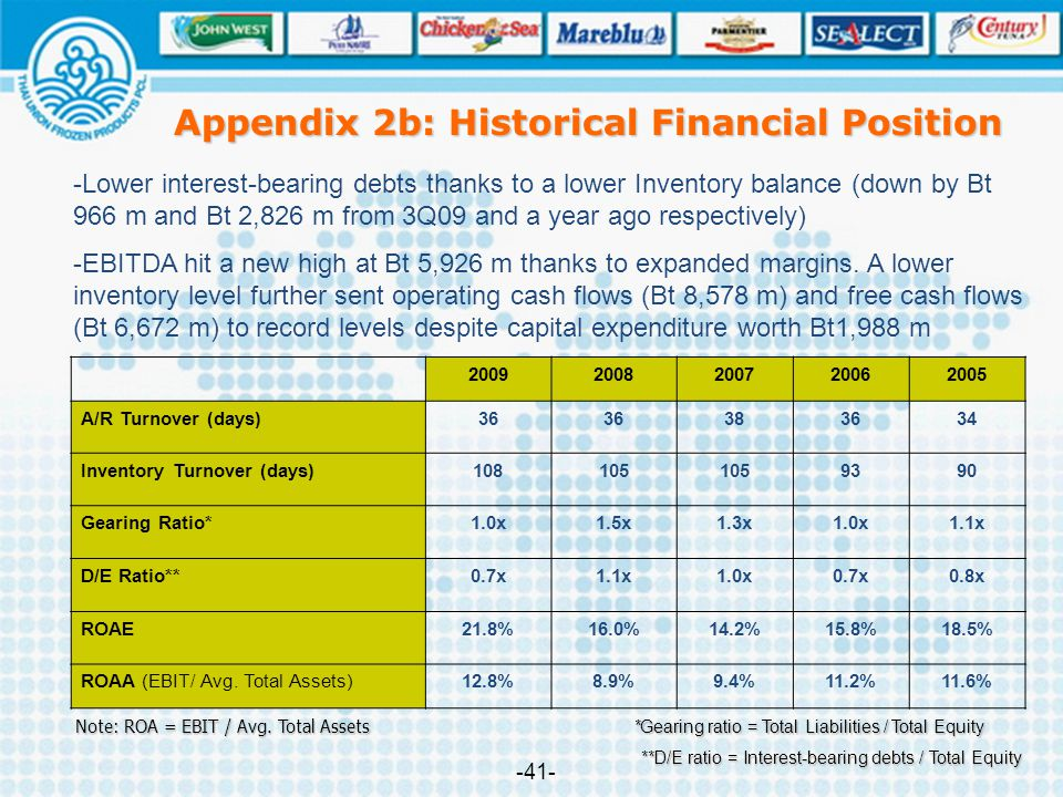Appendix 2b: Historical Financial Position