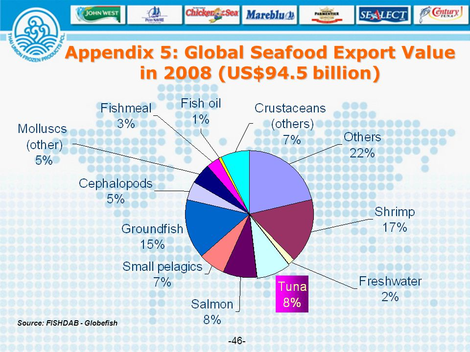 Appendix 5: Global Seafood Export Value in 2008 (US$94.5 billion)