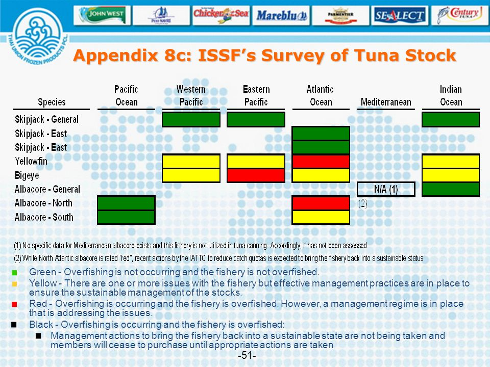 Appendix 8c: ISSF's Survey of Tuna Stock