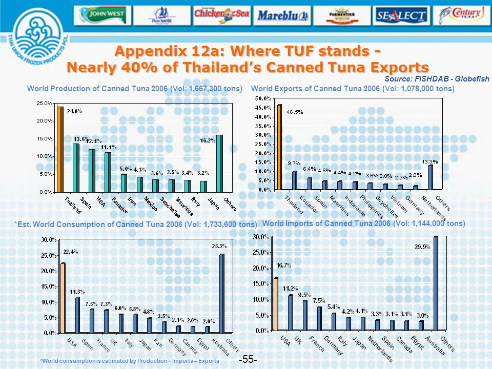 Appendix 12a: Where TUF stands - Nearly 40% of Thailand's Canned Tuna Exports
