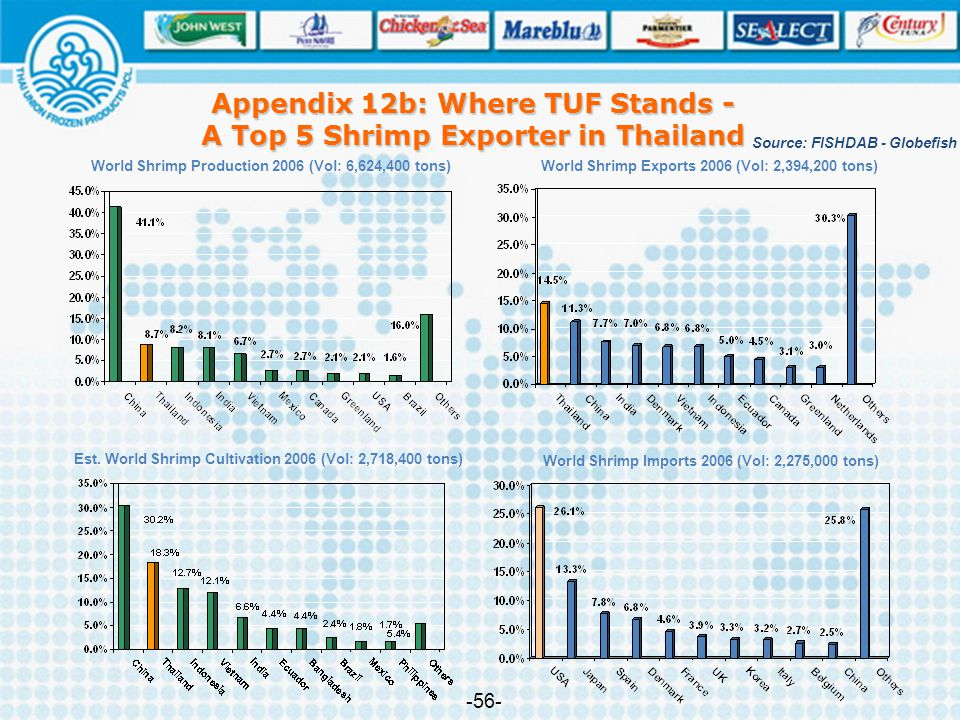 Appendix 12b: Where TUF Stands - A Top 5 Shrimp Exporter in Thailand
