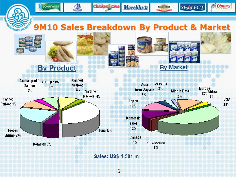 9M10 Sales Breakdown By Product & Market