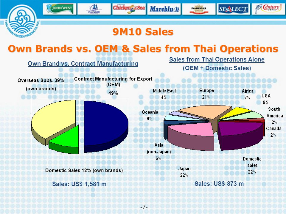 9M10 Sales Own Brands vs. OEM & Sales from Thai Operations