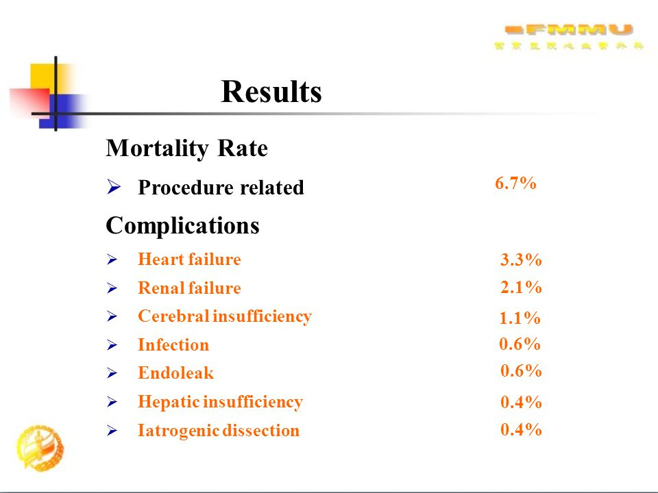 Results Mortality Rate Complications Procedure related 6.7%