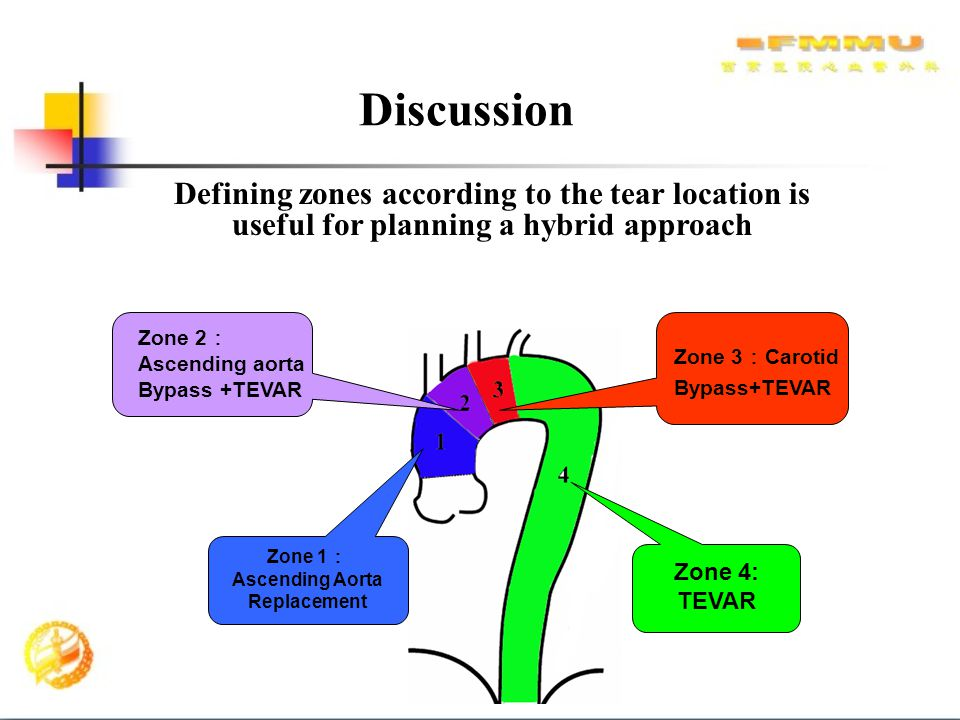 Zone 1:Ascending Aorta Replacement