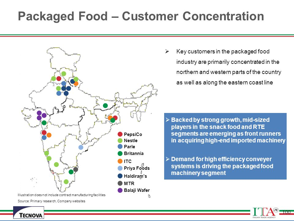 Packaged Food – Customer Concentration
