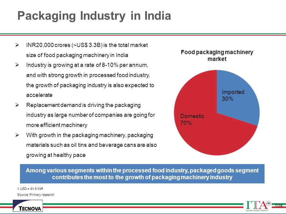 Packaging Industry in India