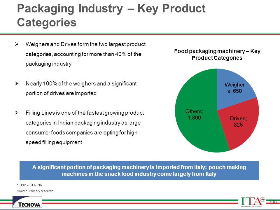 Packaging Industry – Key Product Categories