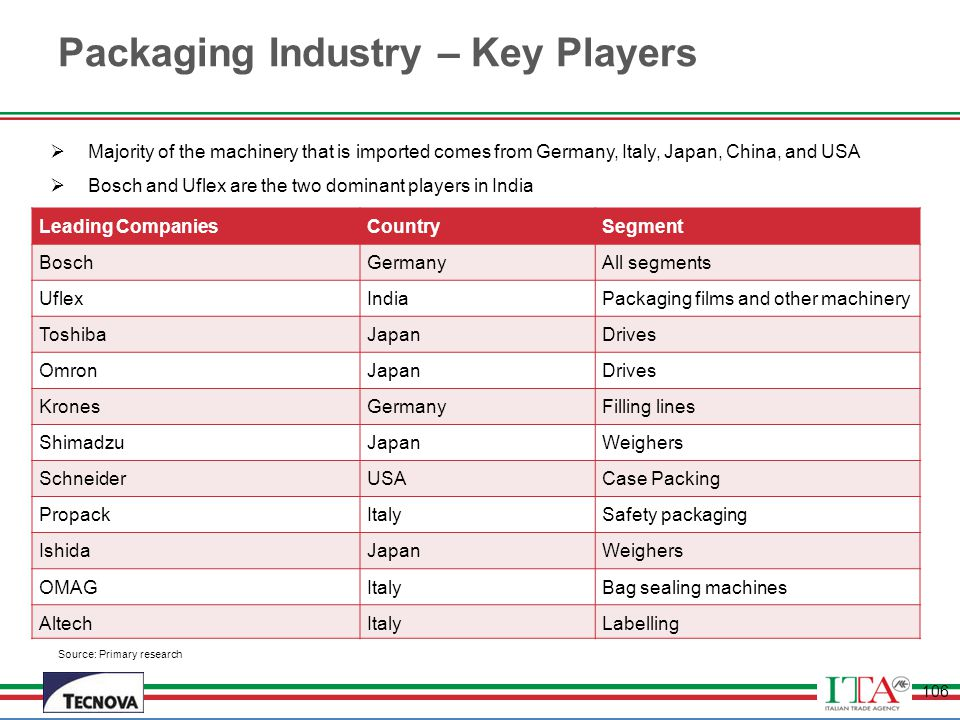 Packaging Industry – Key Players