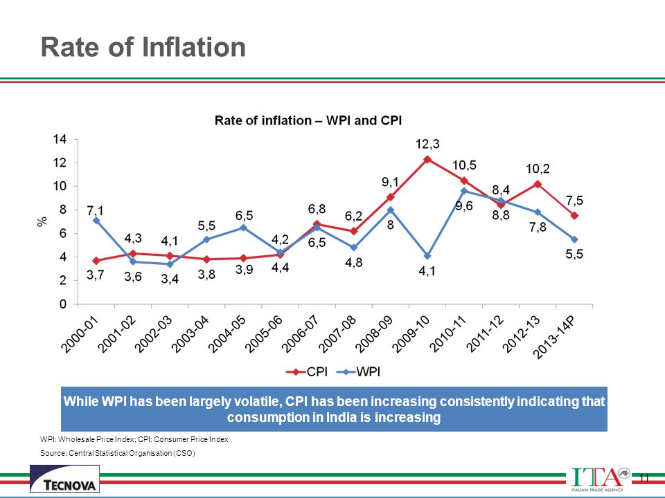 Rate of Inflation While WPI has been largely volatile, CPI has been increasing consistently indicating that consumption in India is increasing.