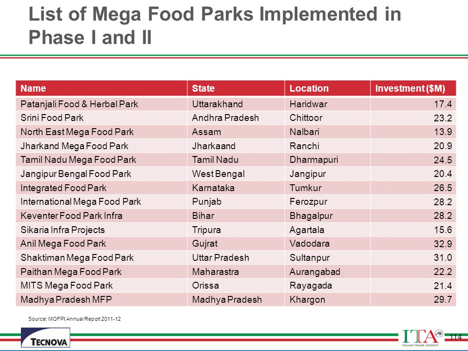 List of Mega Food Parks Implemented in Phase I and II