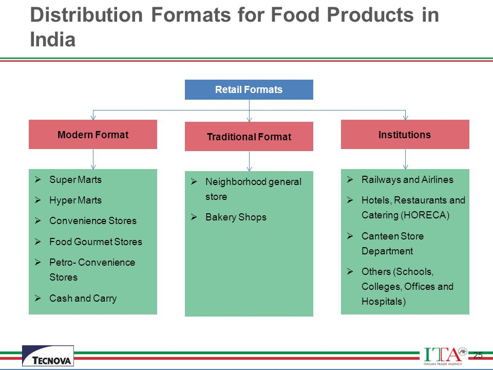 Distribution Formats for Food Products in India