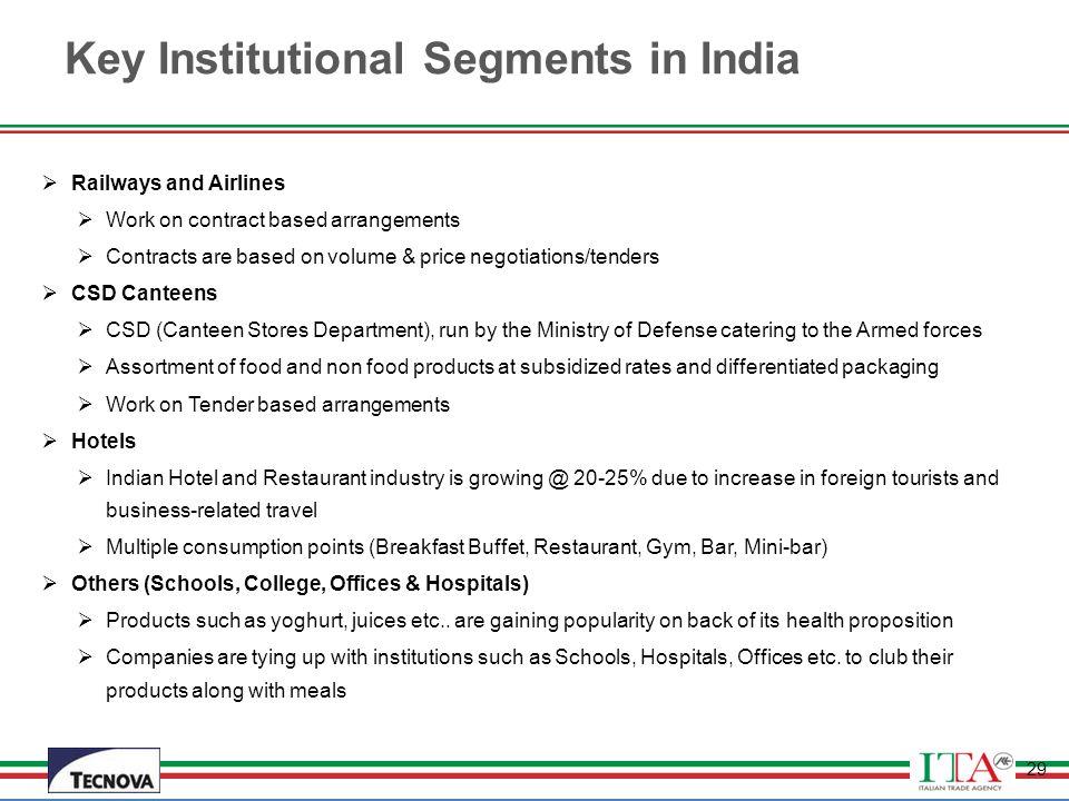 Key Institutional Segments in India