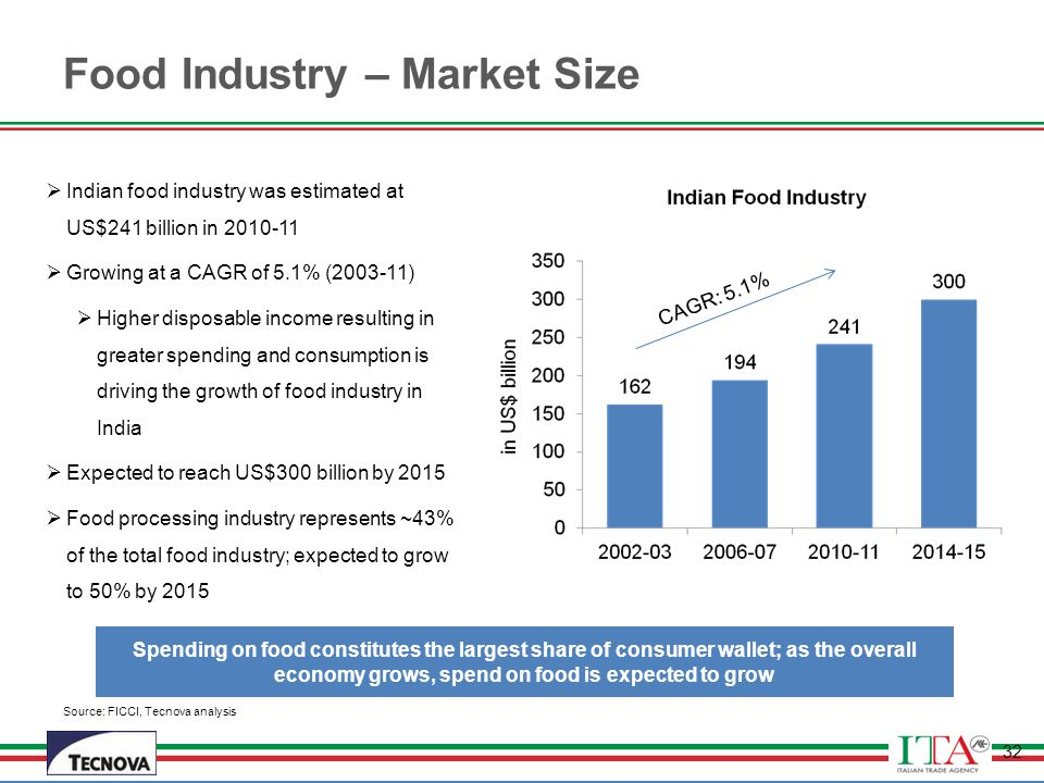 Food Industry – Market Size