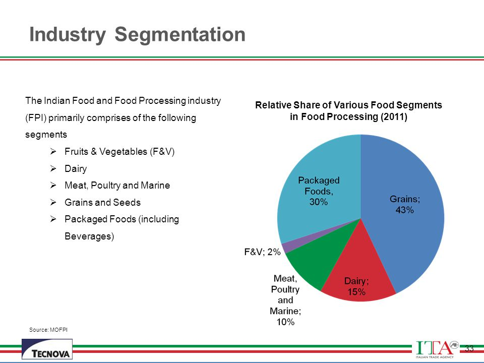 Relative Share of Various Food Segments in Food Processing (2011)