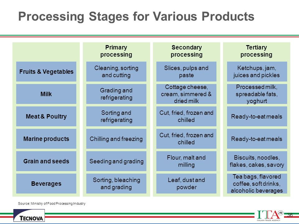 Processing Stages for Various Products