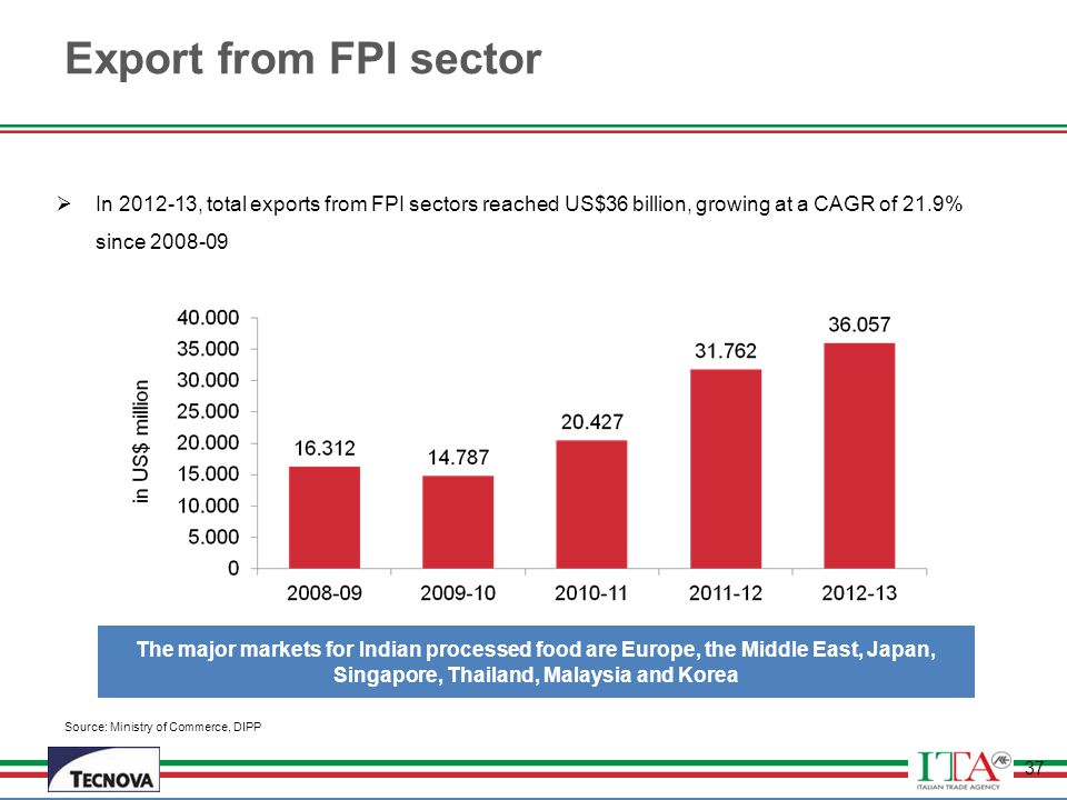 Export from FPI sector In 2012-13, total exports from FPI sectors reached US$36 billion, growing at a CAGR of 21.9% since 2008-09.