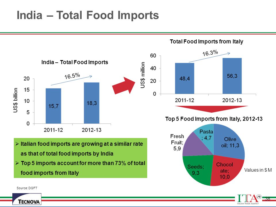 India – Total Food Imports