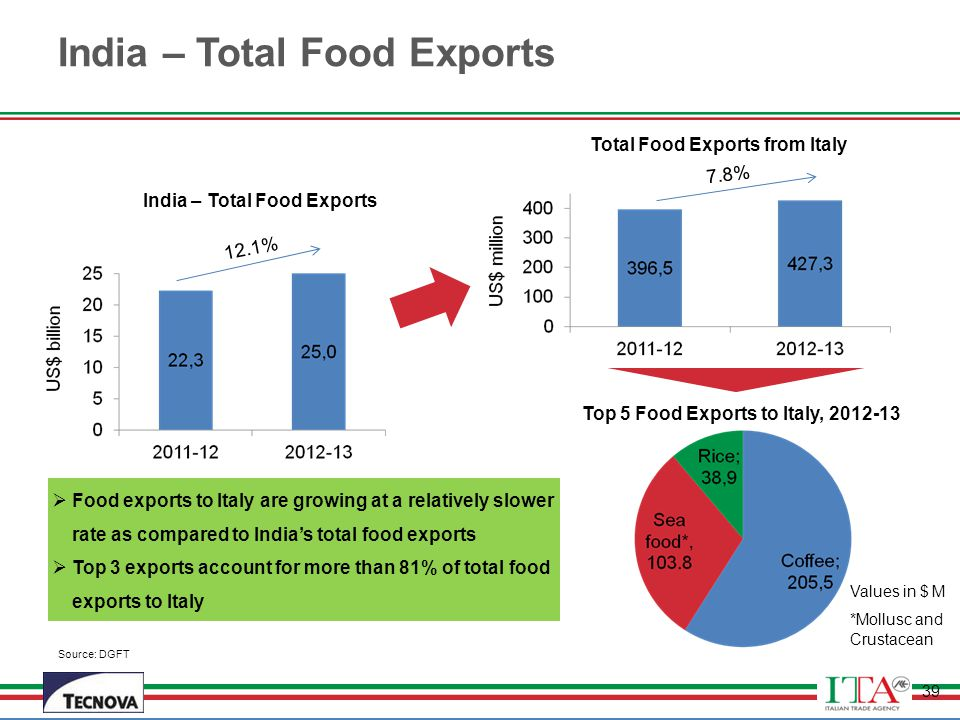 India – Total Food Exports