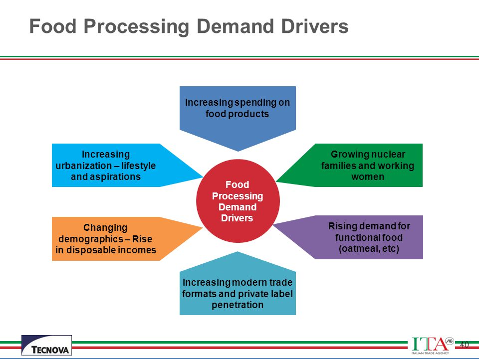 Food Processing Demand Drivers
