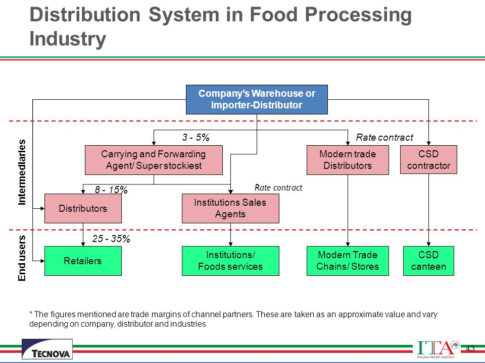 Distribution System in Food Processing Industry