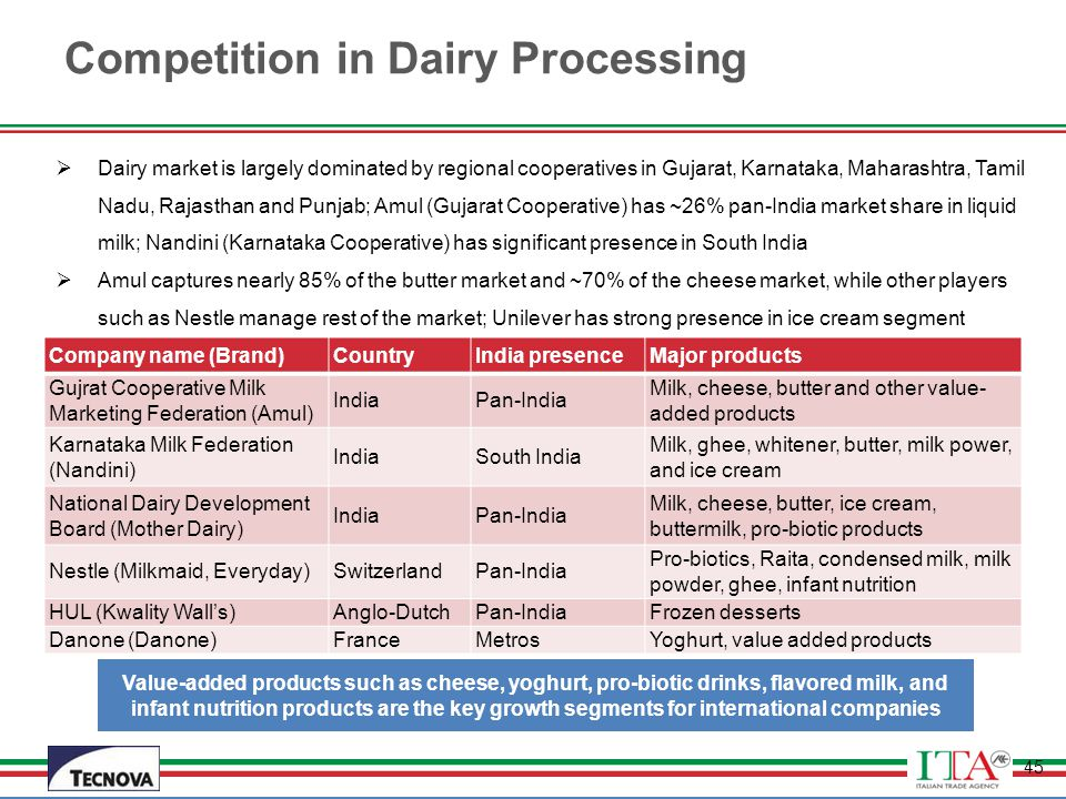 Competition in Dairy Processing