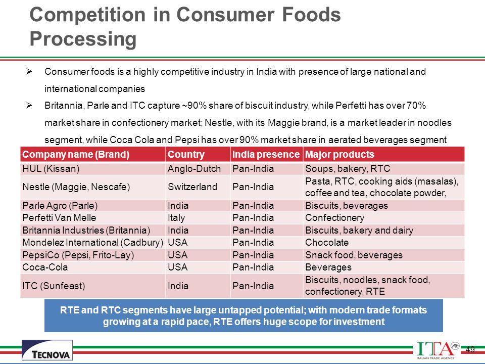Competition in Consumer Foods Processing