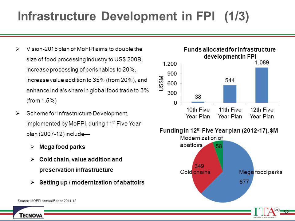 Infrastructure Development in FPI (1/3)
