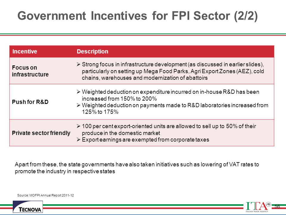 Government Incentives for FPI Sector (2/2)