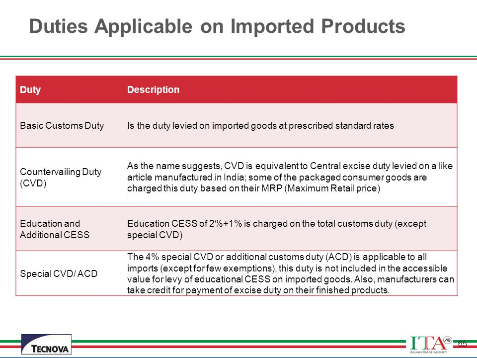 Duties Applicable on Imported Products