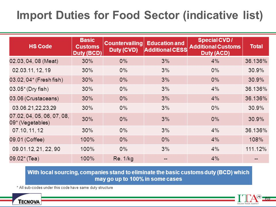 Import Duties for Food Sector (indicative list)