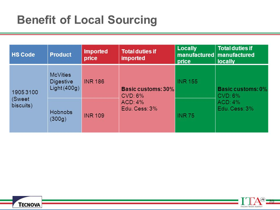 Benefit of Local Sourcing