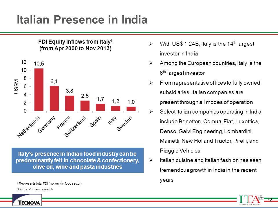 Italian Presence in India