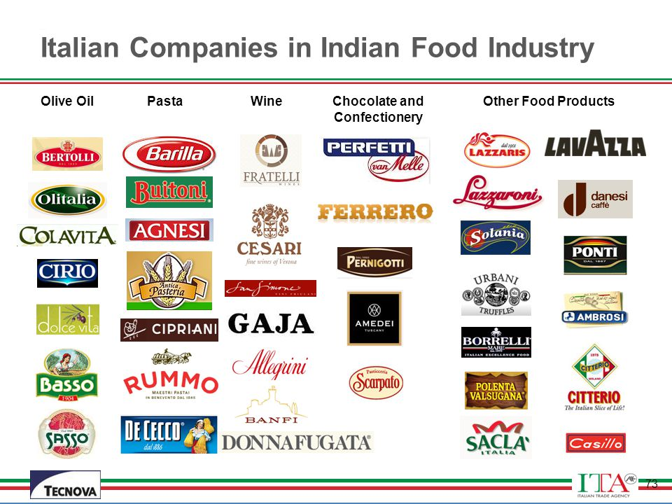 india food industry There is large number of members - a mediator in organic food supply chain of   retail organic food industry in the united states, march 2010, naics code.