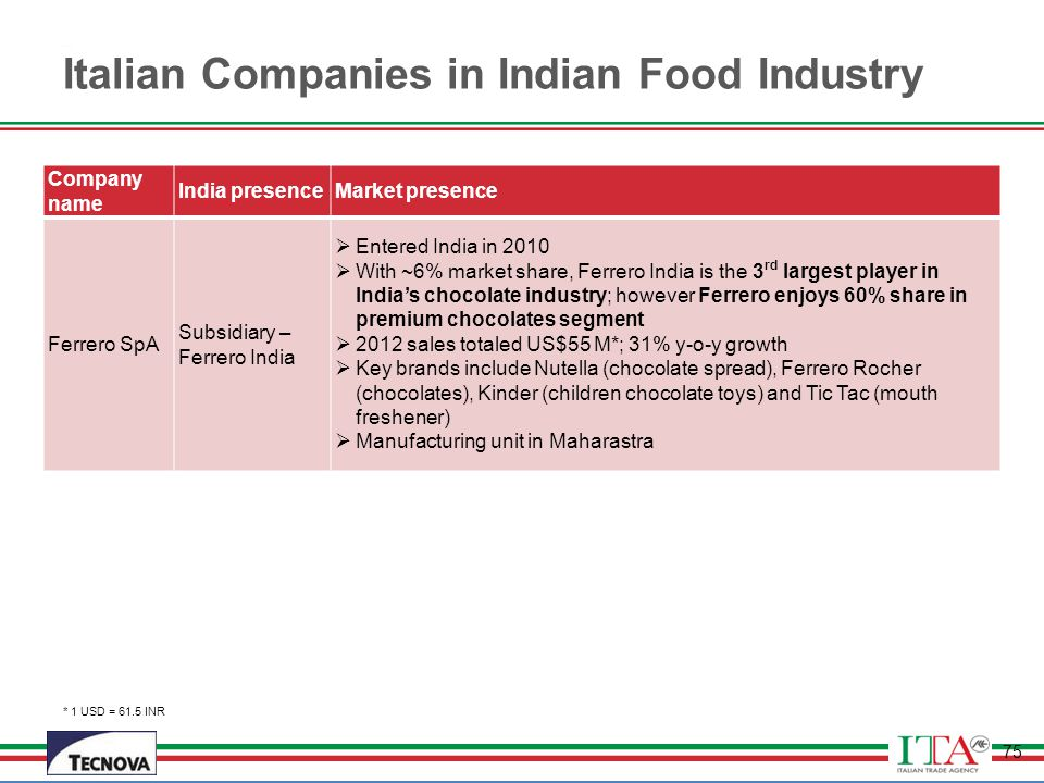 the indian food industry Frozen food market size exceeded usd 250 billion in 2015 busy lifestyle coupled with shifting preferences among consumers towards ready to cook meals owing to conveniences and hygiene is expected to remain a key driving factor for the overall industry.