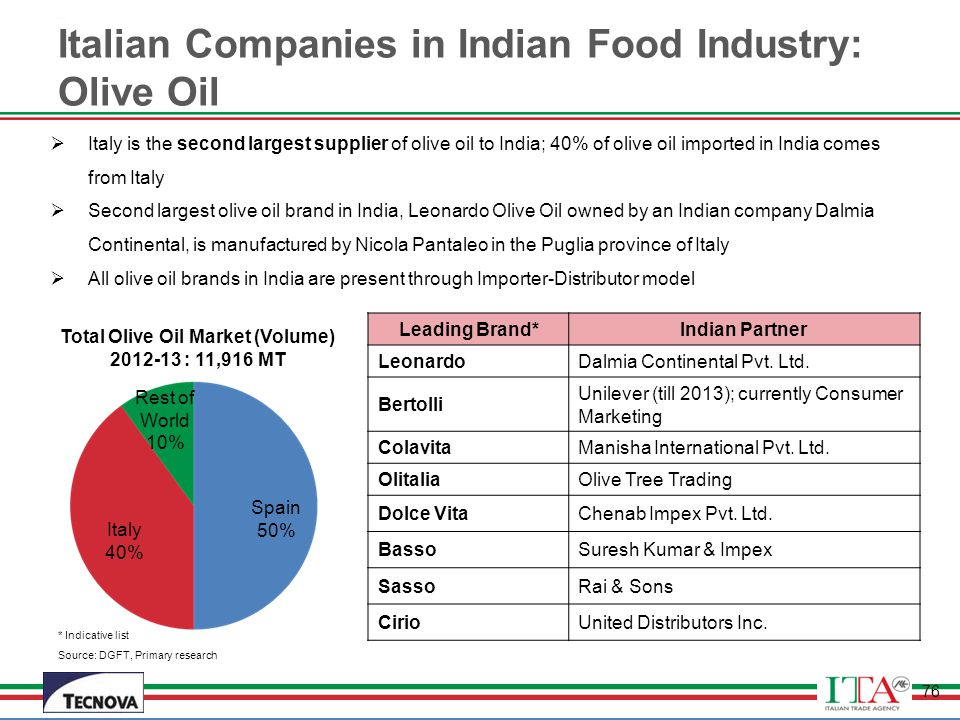 Italian Companies in Indian Food Industry: Olive Oil