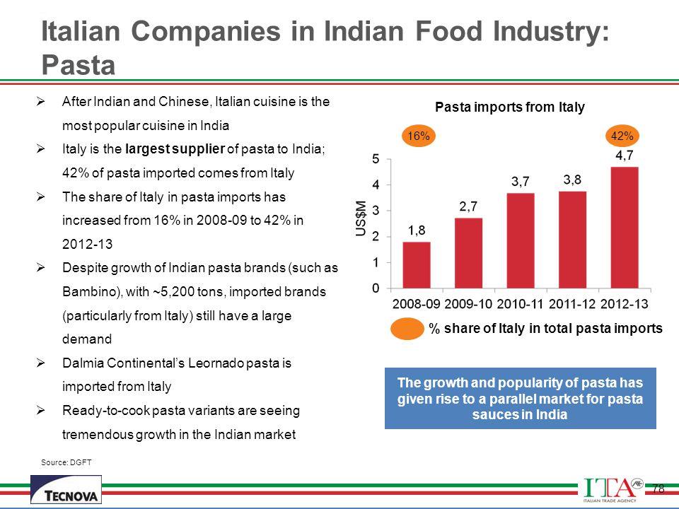 Italian Companies in Indian Food Industry: Pasta
