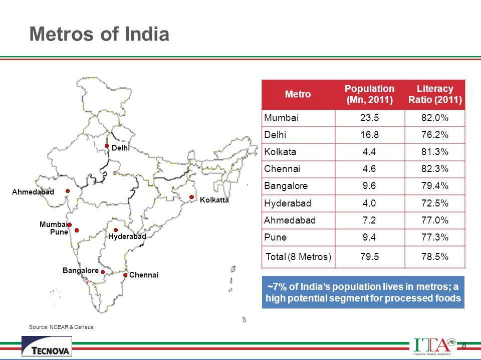 Metros of India Metro Population (Mn, 2011) Literacy Ratio (2011)