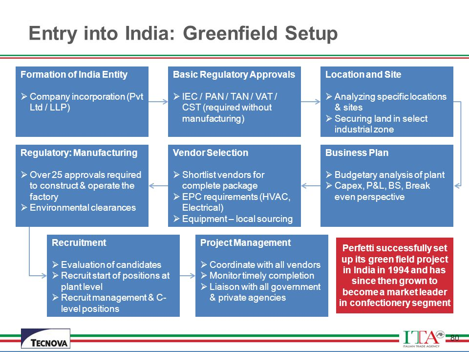Entry into India: Greenfield Setup
