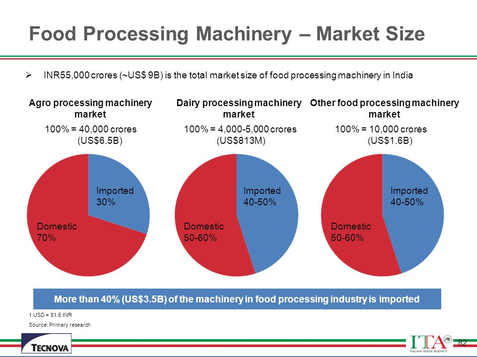 Food Processing Machinery – Market Size