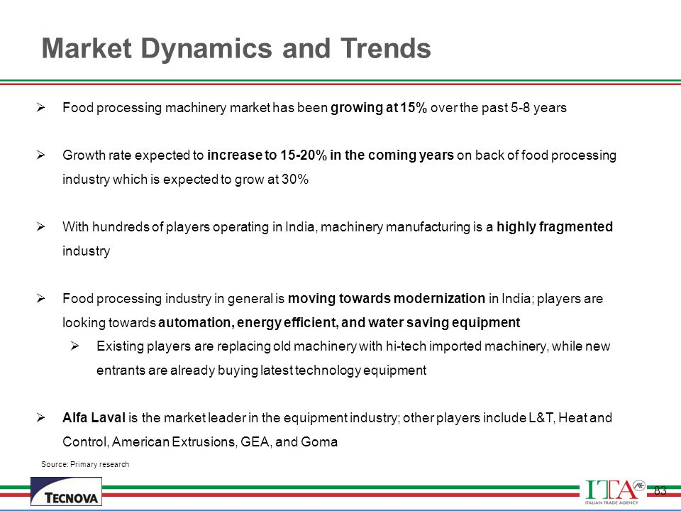 Market Dynamics and Trends